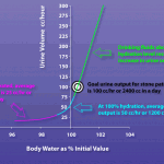 Urine volume and hydration curve