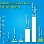 Radiation exposure from medical imaging
