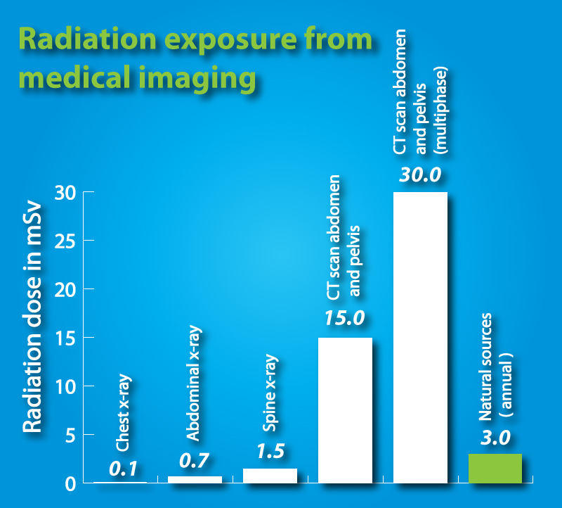 How much radiation am ...