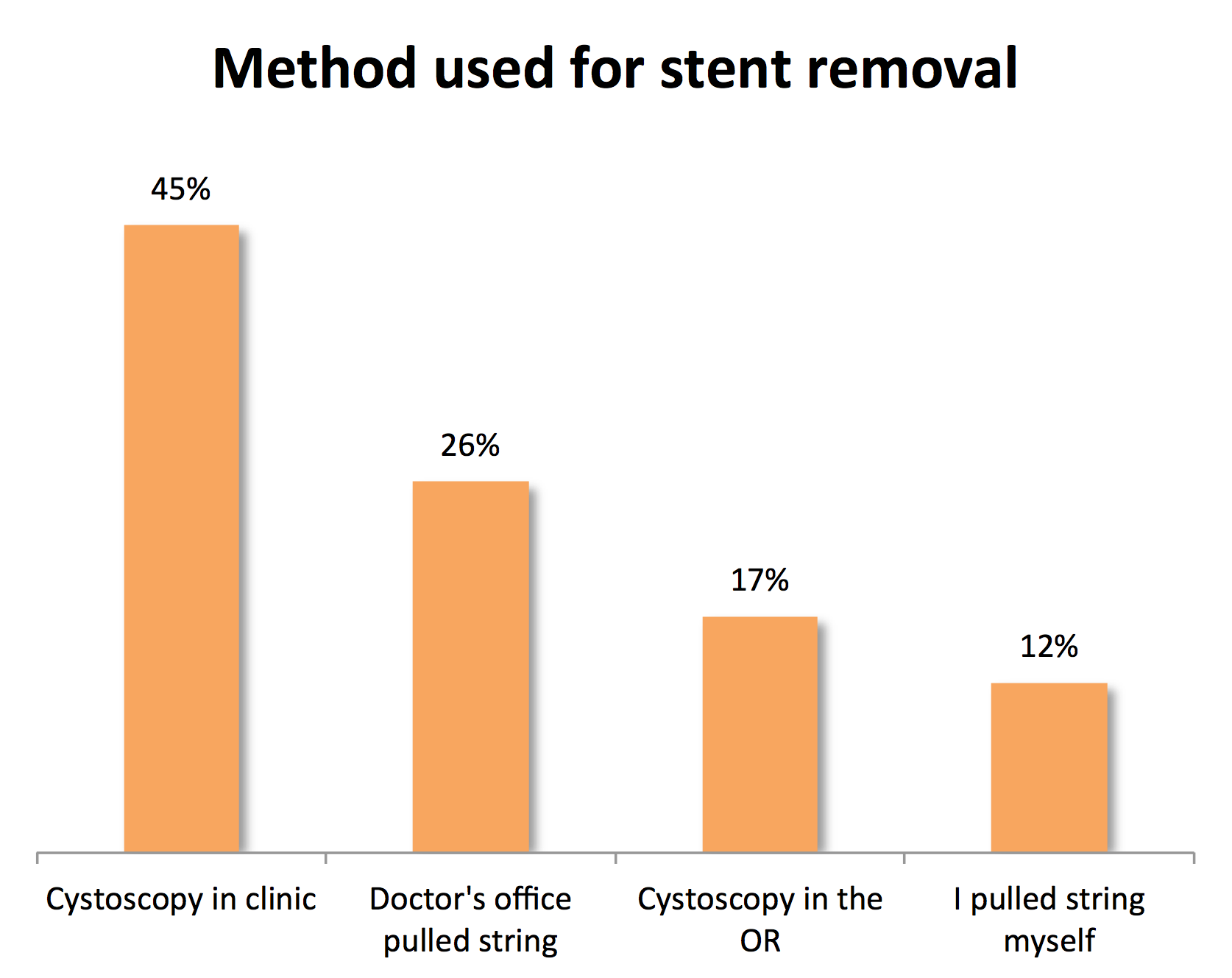What should I expect when I have my stent removed? – Updated results from a  KidneyStoners survey.