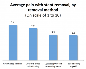 Pain with stent removal by removal method