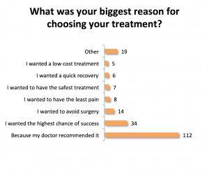 reason for choosing stone treatment